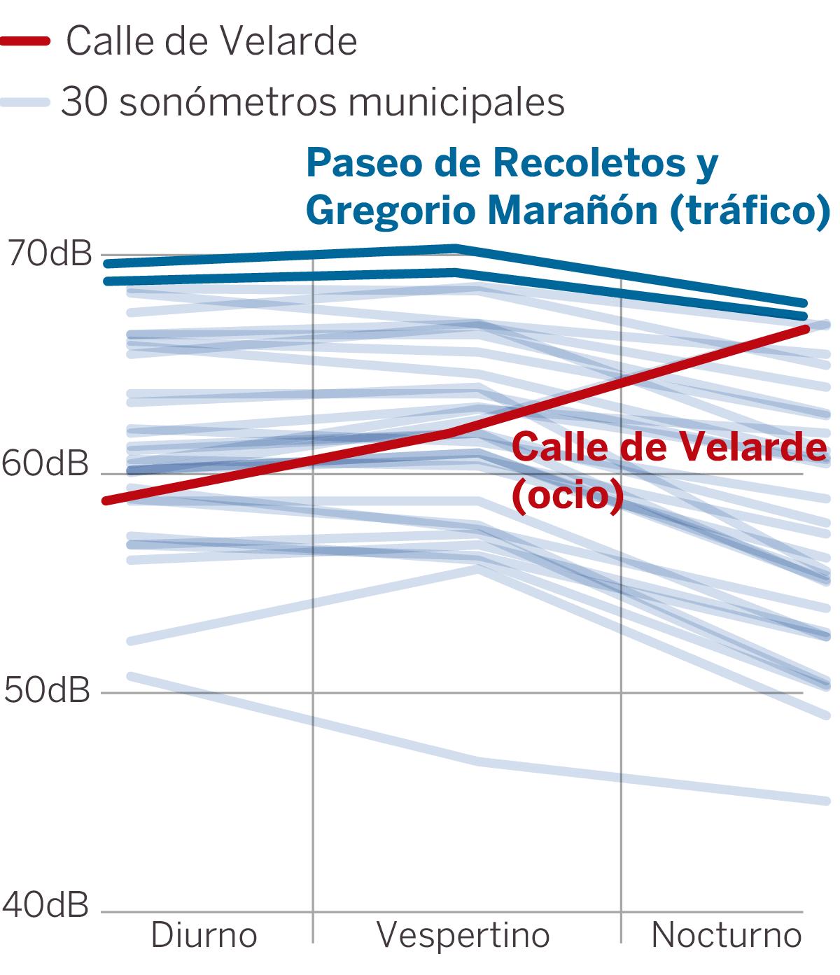 Fuente: Ayuntamiento de Madrid y elaboración propia. :: EL PAÍS
